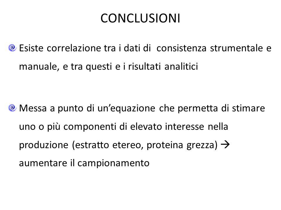 CONCLUSIONI Esiste correlazione tra i dati di consistenza strumentale e manuale, e tra questi e i risultati analitici Messa a punto di un'equazione ch