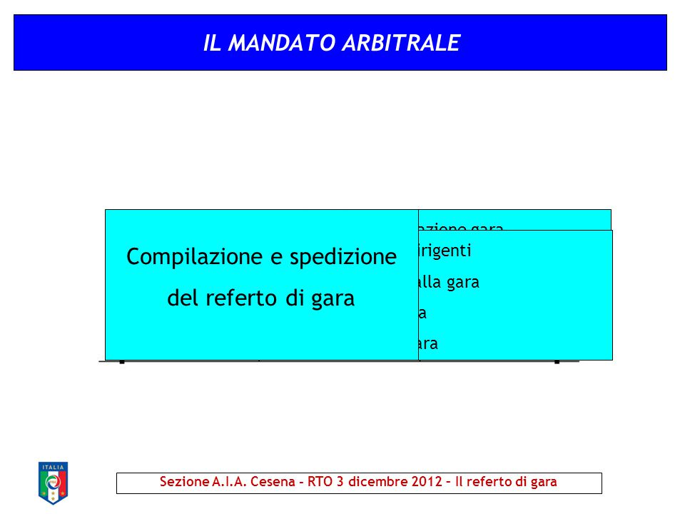 IL MANDATO ARBITRALE Sezione A.I.A. Cesena - RTO 3 dicembre 2012 – Il referto di gara Accettazione gara Pianificazione trasferta Informazioni sulla ga