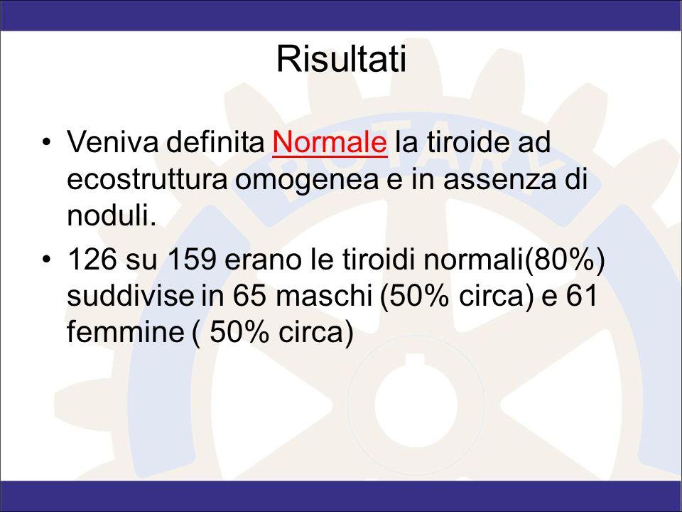 Risultati Veniva definita Normale la tiroide ad ecostruttura omogenea e in assenza di noduli. 126 su 159 erano le tiroidi normali(80%) suddivise in 65