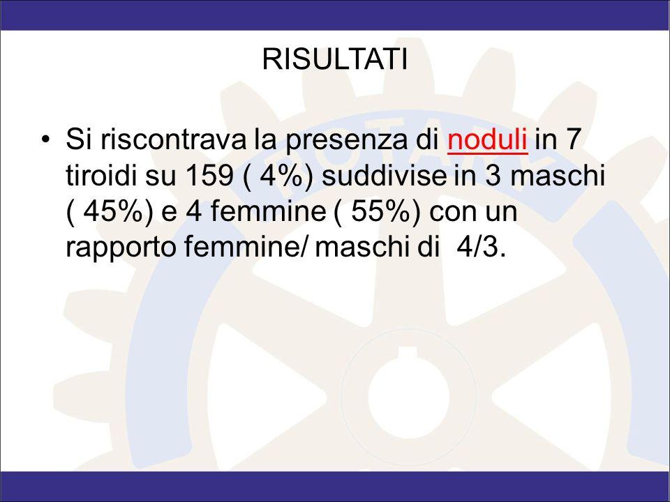 RISULTATI Si riscontrava la presenza di noduli in 7 tiroidi su 159 ( 4%) suddivise in 3 maschi ( 45%) e 4 femmine ( 55%) con un rapporto femmine/ masc