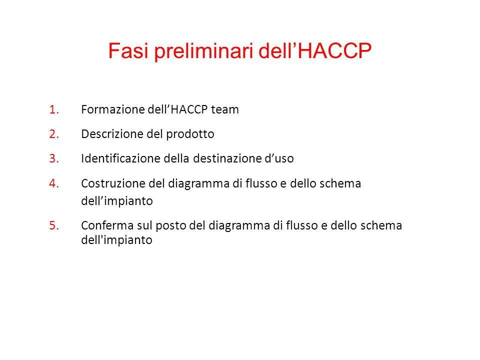 Fasi preliminari dell'HACCP 1.Formazione dell'HACCP team 2.Descrizione del prodotto 3.Identificazione della destinazione d'uso 4.Costruzione del diagr