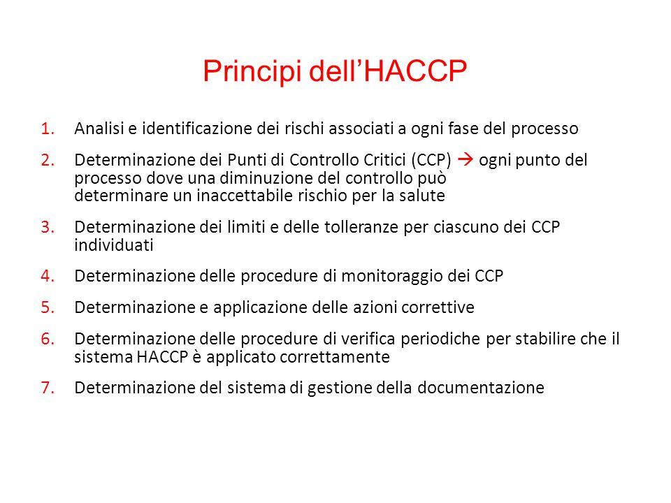Principi dell'HACCP 1.Analisi e identificazione dei rischi associati a ogni fase del processo 2.Determinazione dei Punti di Controllo Critici (CCP) 
