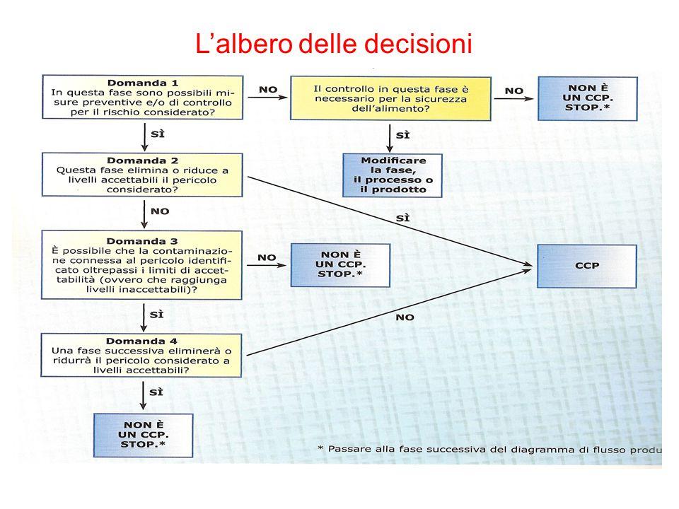 L'albero delle decisioni 1.