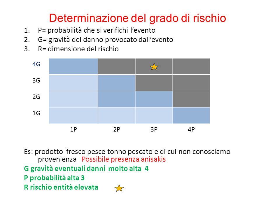 Determinazione del grado di rischio 1.P= probabilità che si verifichi l'evento 2.G= gravità del danno provocato dall'evento 3.R= dimensione del rischi