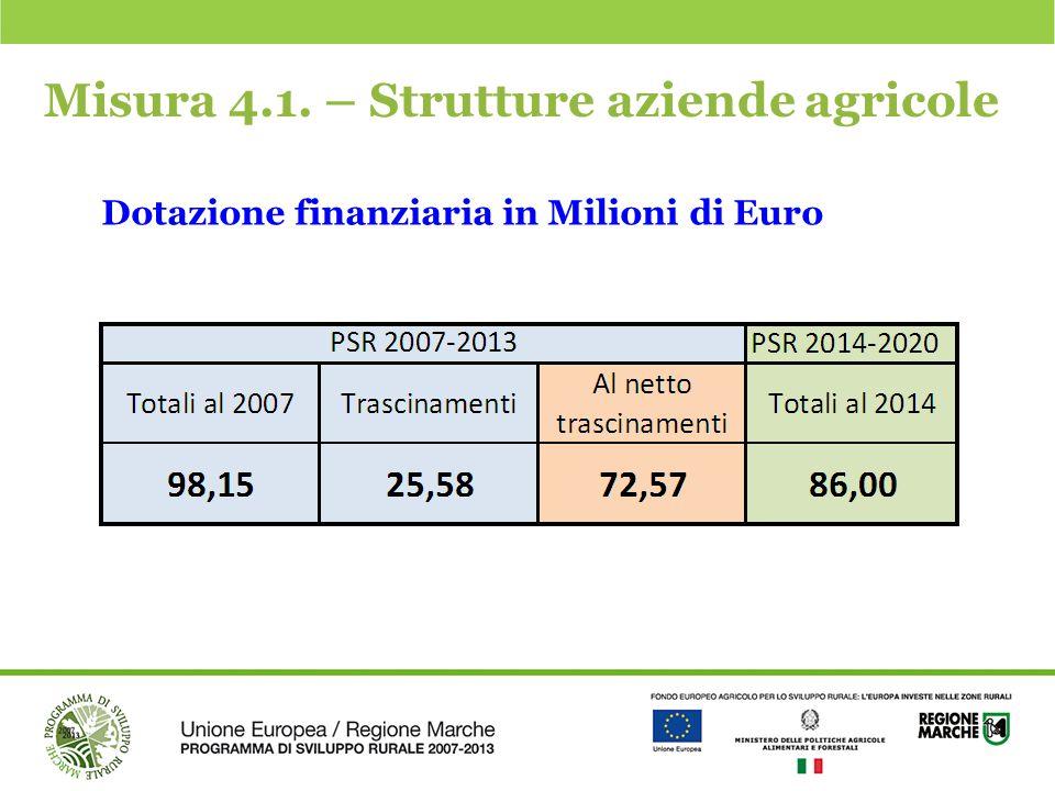 Misura 4.1. – Strutture aziende agricole Dotazione finanziaria in Milioni di Euro