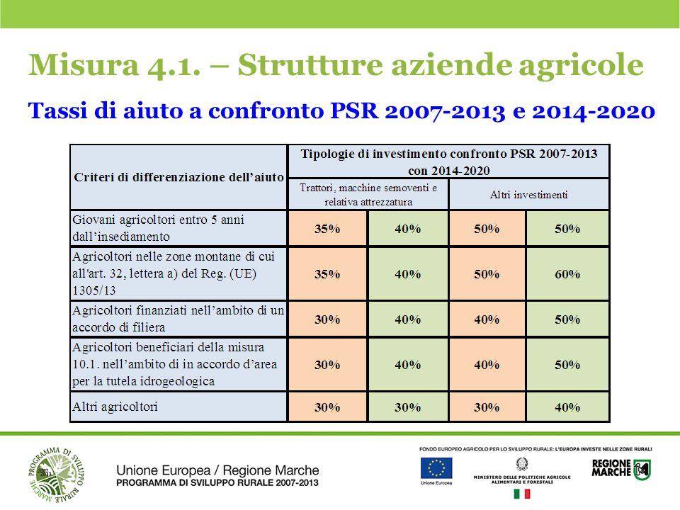 Misura 4.1. – Strutture aziende agricole Tassi di aiuto a confronto PSR 2007-2013 e 2014-2020