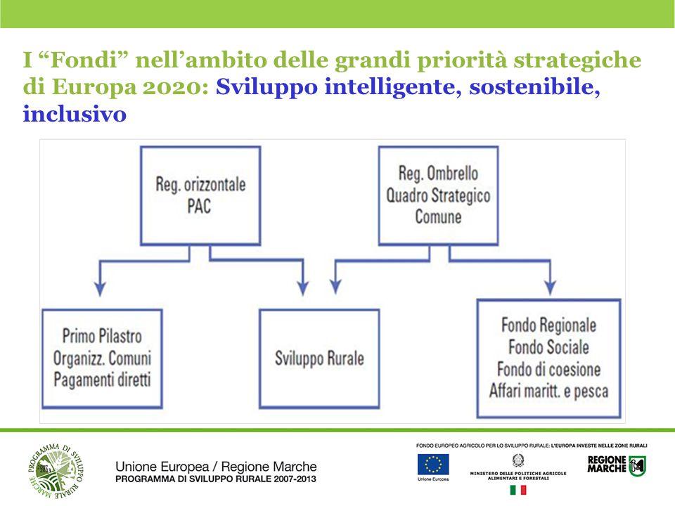 """I """"Fondi"""" nell'ambito delle grandi priorità strategiche di Europa 2020: Sviluppo intelligente, sostenibile, inclusivo"""