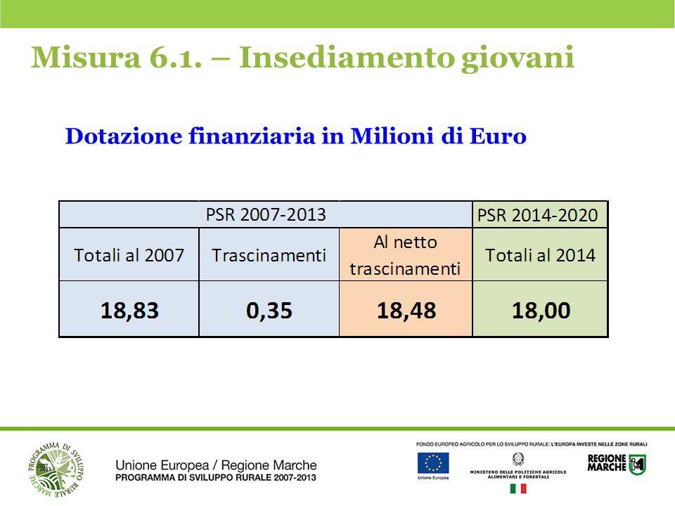Misura 6.1. – Insediamento giovani Dotazione finanziaria in Milioni di Euro