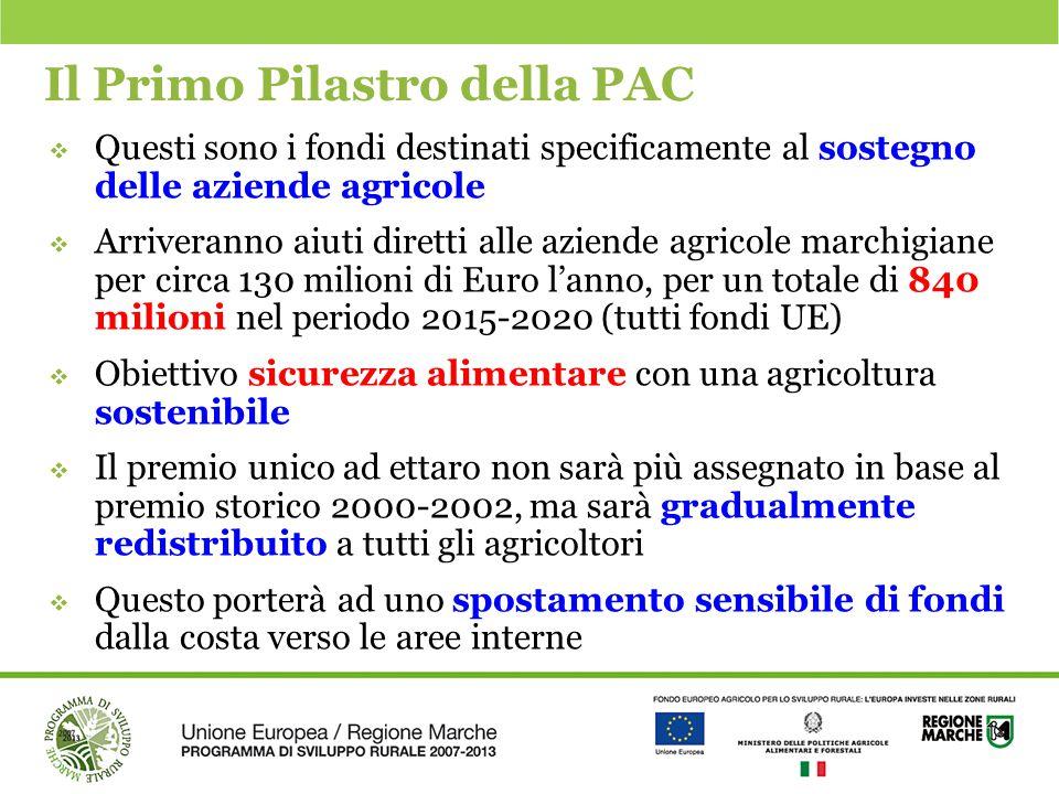 Il Primo Pilastro della PAC  Questi sono i fondi destinati specificamente al sostegno delle aziende agricole  Arriveranno aiuti diretti alle aziende