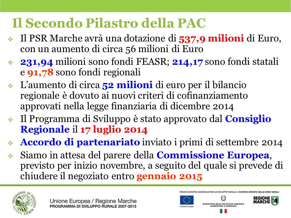 Il Secondo Pilastro della PAC  Il PSR Marche avrà una dotazione di 537,9 milioni di Euro, con un aumento di circa 56 milioni di Euro  231,94 milioni