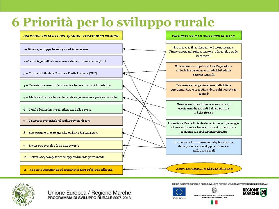 Le scelte strategiche delle Marche (3) Incoraggiare tutte le forme di aggregazione di impresa in filiera A.Sostenere con un pacchetto di misure materiali ed immateriali filiere di dimensione regionale anche orientate all'internazionalizzazione; B.Sostenere con pacchetto multimisura filiere corte di produzioni di qualità e produzioni tipiche locali; C.Sostenere con pacchetto multimisura filiere corte di produzioni agricole no-food; D.Sostenere filiere finalizzate all'utilizzo di biomassa forestale locale per incrementare l'occupazione.