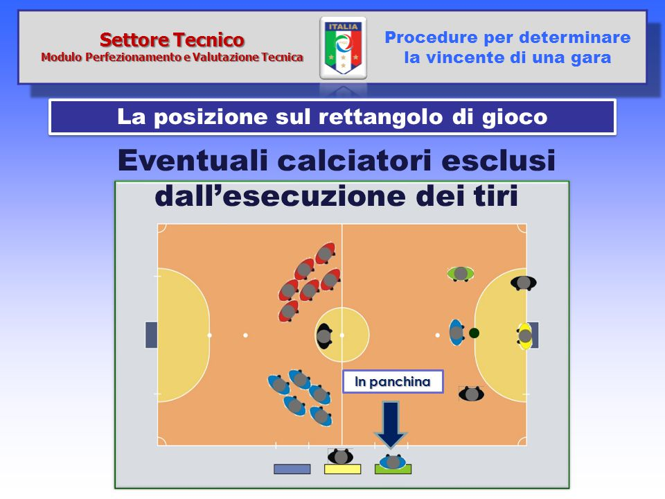La posizione sul rettangolo di gioco Procedure per determinare la vincente di una gara In panchina Eventuali calciatori esclusi dall'esecuzione dei ti
