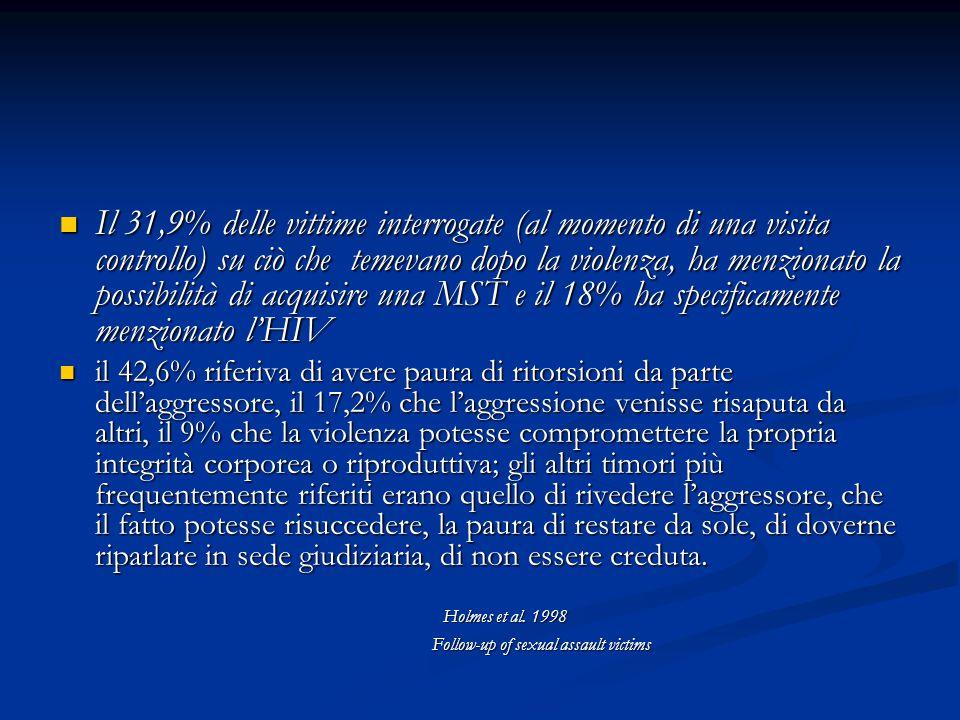 Il 31,9% delle vittime interrogate (al momento di una visita controllo) su ciò che temevano dopo la violenza, ha menzionato la possibilità di acquisir