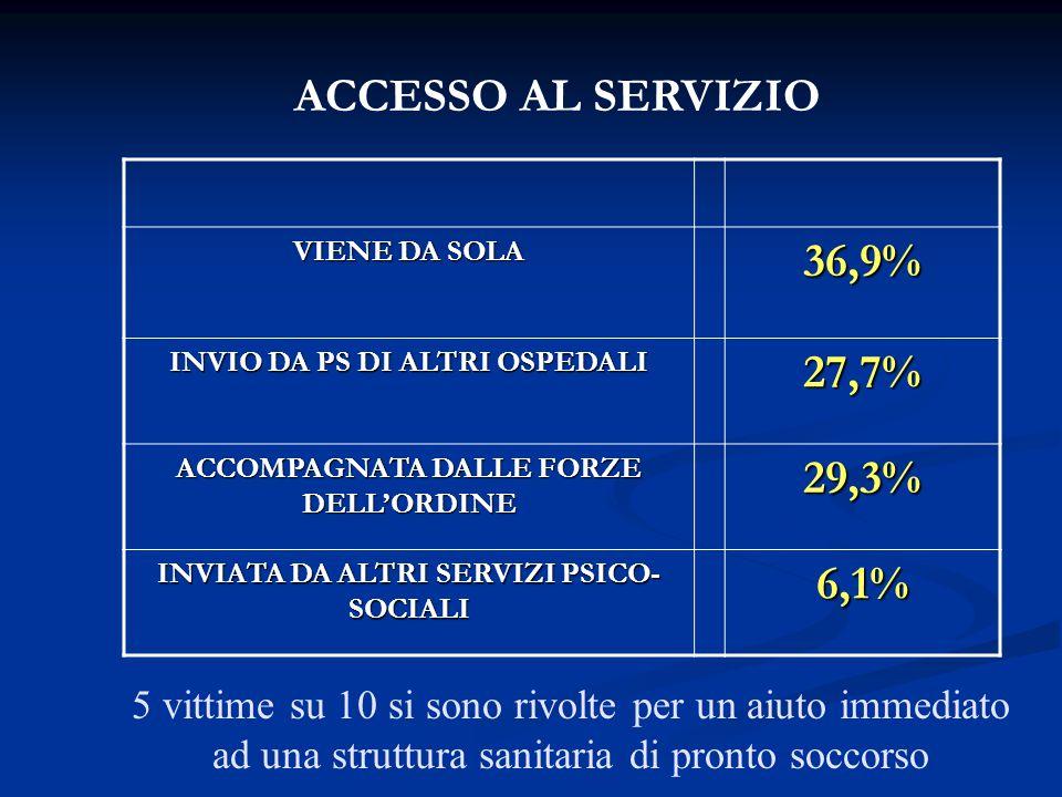 VIENE DA SOLA 36,9% INVIO DA PS DI ALTRI OSPEDALI 27,7% ACCOMPAGNATA DALLE FORZE DELL'ORDINE 29,3% INVIATA DA ALTRI SERVIZI PSICO- SOCIALI 6,1% ACCESS