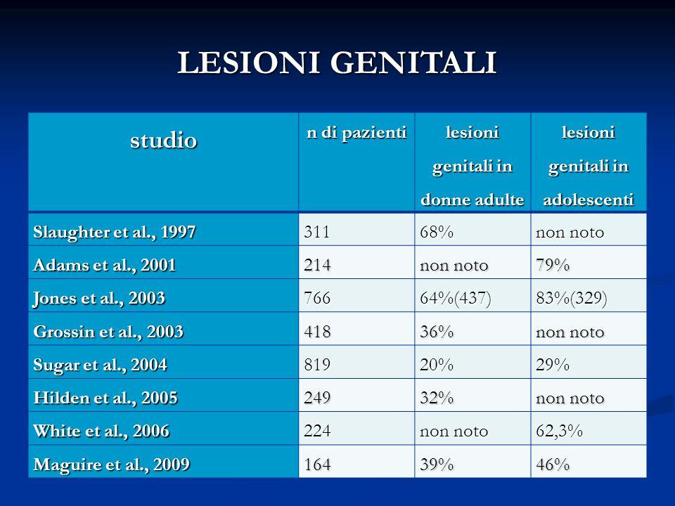 LESIONI GENITALI studio n di pazienti lesioni genitali in donne adulte lesioni genitali in adolescenti Slaughter et al., 1997 31168% non noto Adams et