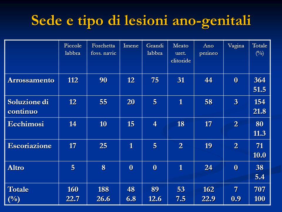 Sede e tipo di lesioni ano-genitali Piccole labbra Forchetta foss. navic Imene Grandi labbra Meato uret. clitoride Ano perineo VaginaTotale(%) Arrossa