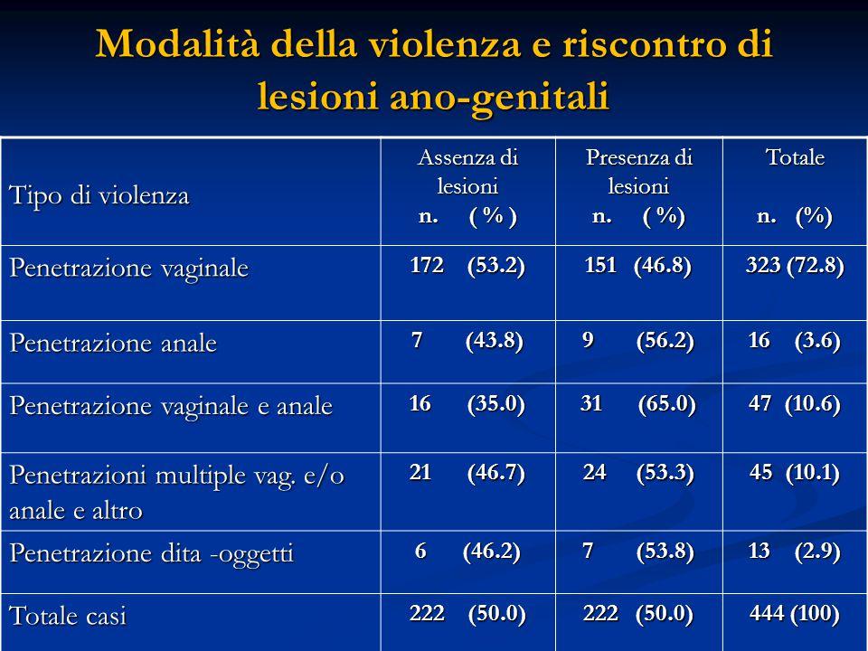 Modalità della violenza e riscontro di lesioni ano-genitali Tipo di violenza Assenza di lesioni n. ( % ) Presenza di lesioni n. ( %) Totale Penetrazio