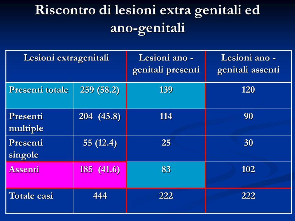 Riscontro di lesioni extra genitali ed ano-genitali Lesioni extragenitali Lesioni ano - genitali presenti Lesioni ano - genitali assenti Presenti tota