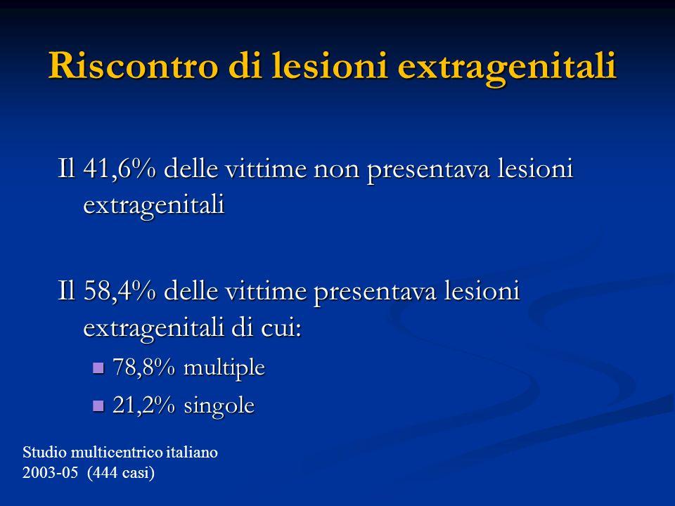 Riscontro di lesioni extragenitali Il 41,6% delle vittime non presentava lesioni extragenitali Il 58,4% delle vittime presentava lesioni extragenitali