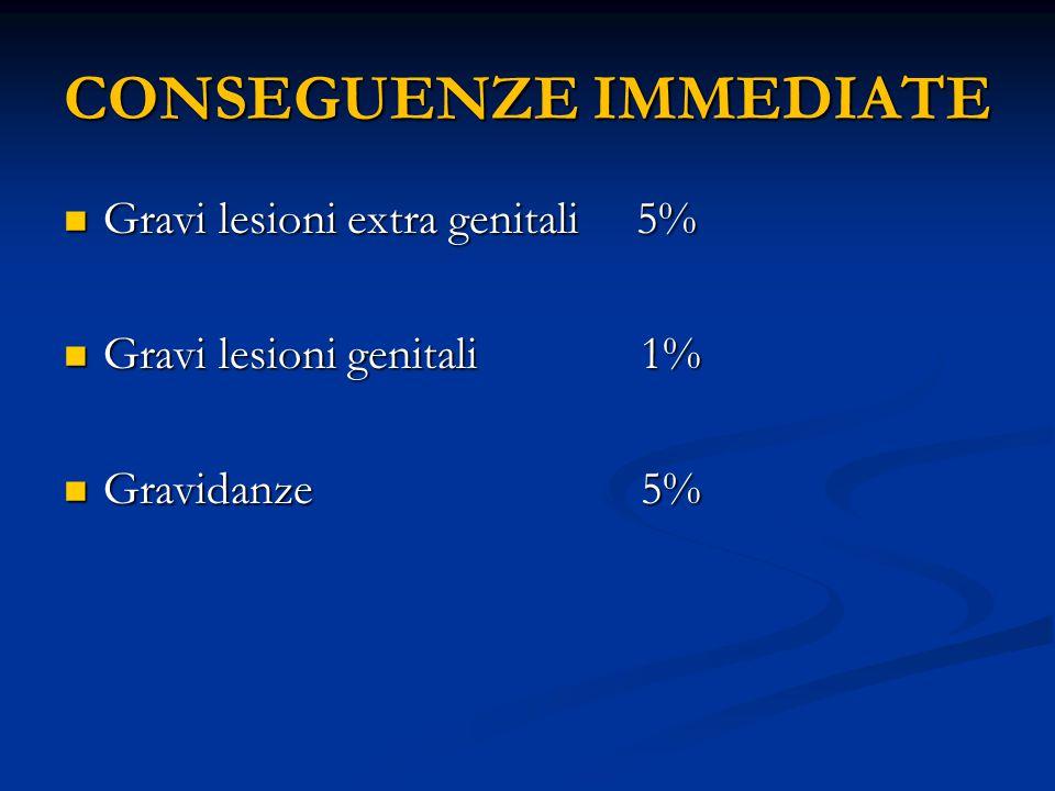 CONSEGUENZE IMMEDIATE Gravi lesioni extra genitali 5% Gravi lesioni extra genitali 5% Gravi lesioni genitali 1% Gravi lesioni genitali 1% Gravidanze 5
