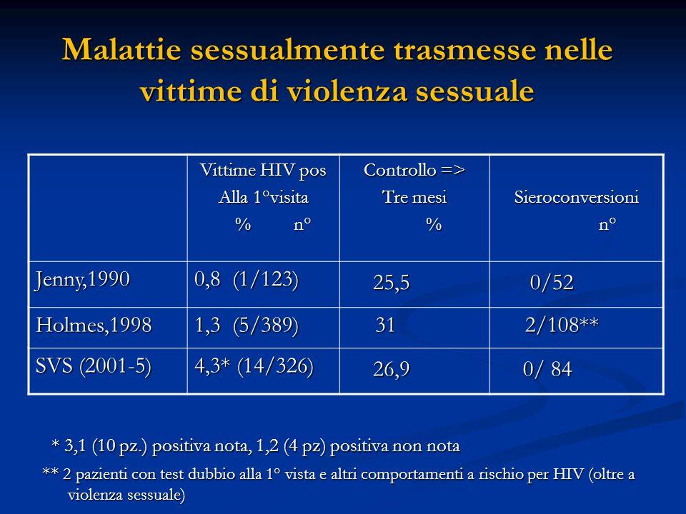 Malattie sessualmente trasmesse nelle vittime di violenza sessuale Vittime HIV pos Alla 1°visita % n° % n° Controllo => Tre mesi %Sieroconversioni n°