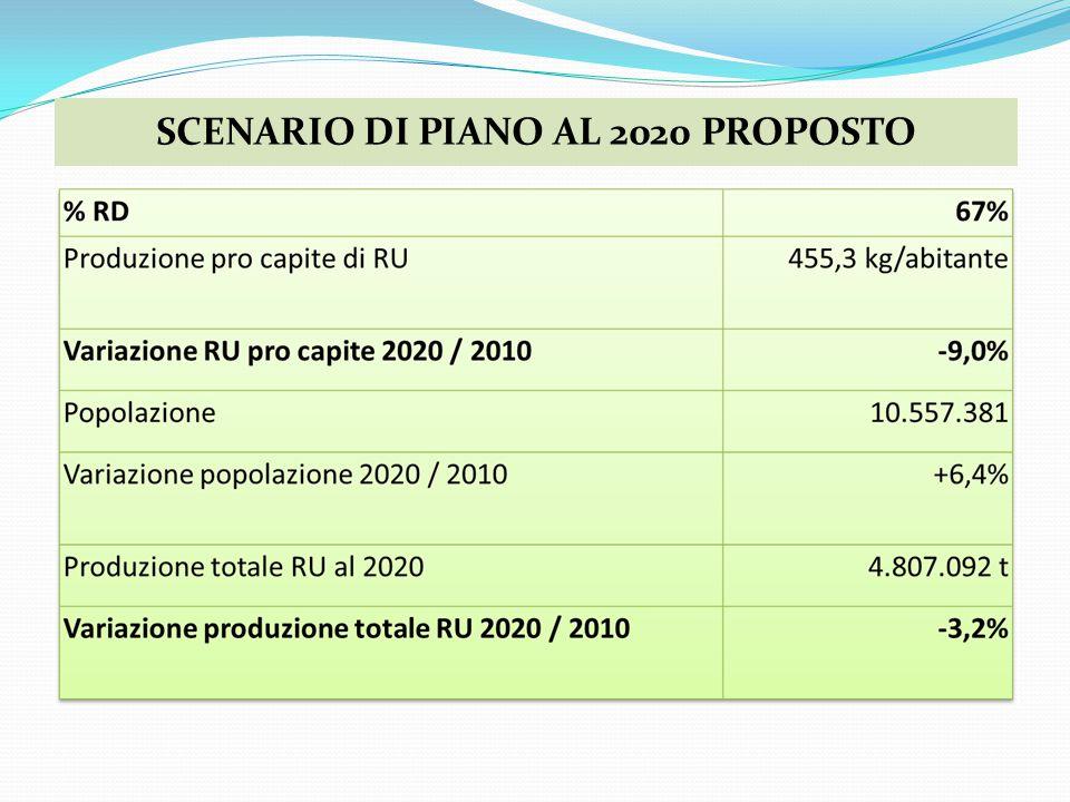 SCENARIO DI PIANO AL 2020 PROPOSTO