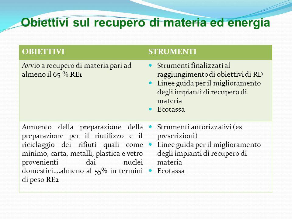 OBIETTIVISTRUMENTI Avvio a recupero di materia pari ad almeno il 65 % RE1 Strumenti finalizzati al raggiungimento di obiettivi di RD Linee guida per il miglioramento degli impianti di recupero di materia Ecotassa Aumento della preparazione della preparazione per il riutilizzo e il riciclaggio dei rifiuti quali come minimo, carta, metalli, plastica e vetro provenienti dai nuclei domestici….almeno al 55% in termini di peso RE2 Strumenti autorizzativi (es prescrizioni) Linee guida per il miglioramento degli impianti di recupero di materia Ecotassa Obiettivi sul recupero di materia ed energia