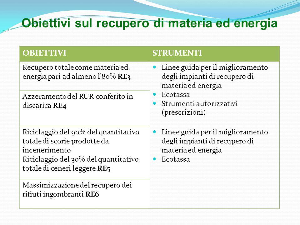 OBIETTIVISTRUMENTI Recupero totale come materia ed energia pari ad almeno l'80% RE3 Linee guida per il miglioramento degli impianti di recupero di materia ed energia Ecotassa Strumenti autorizzativi (prescrizioni) Azzeramento del RUR conferito in discarica RE4 Riciclaggio del 90% del quantitativo totale di scorie prodotte da incenerimento Riciclaggio del 30% del quantitativo totale di ceneri leggere RE5 Linee guida per il miglioramento degli impianti di recupero di materia ed energia Ecotassa Massimizzazione del recupero dei rifiuti ingombranti RE6 Obiettivi sul recupero di materia ed energia