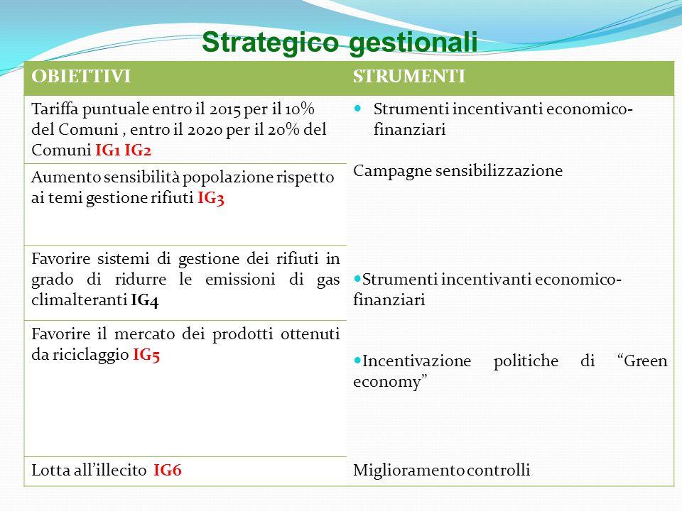 OBIETTIVISTRUMENTI Tariffa puntuale entro il 2015 per il 10% del Comuni, entro il 2020 per il 20% del Comuni IG1 IG2 Strumenti incentivanti economico- finanziari Campagne sensibilizzazione Aumento sensibilità popolazione rispetto ai temi gestione rifiuti IG3 Favorire sistemi di gestione dei rifiuti in grado di ridurre le emissioni di gas climalteranti IG4 Strumenti incentivanti economico- finanziari Incentivazione politiche di Green economy Favorire il mercato dei prodotti ottenuti da riciclaggio IG5 Lotta all'illecito IG6Miglioramento controlli Strategico gestionali