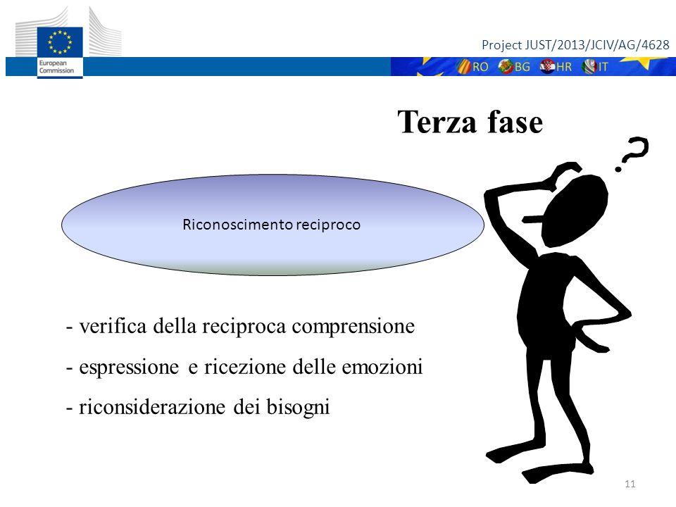 Project JUST/2013/JCIV/AG/4628 11 Terza fase Riconoscimento reciproco - verifica della reciproca comprensione - espressione e ricezione delle emozioni - riconsiderazione dei bisogni