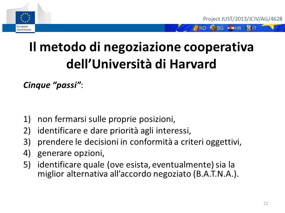 Project JUST/2013/JCIV/AG/4628 12 Il metodo di negoziazione cooperativa dell'Università di Harvard Cinque passi : 1)non fermarsi sulle proprie posizioni, 2)identificare e dare priorità agli interessi, 3)prendere le decisioni in conformità a criteri oggettivi, 4)generare opzioni, 5)identificare quale (ove esista, eventualmente) sia la miglior alternativa all'accordo negoziato (B.A.T.N.A.).
