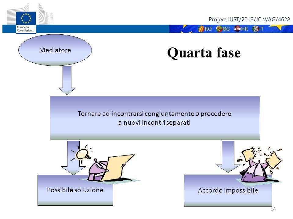 Project JUST/2013/JCIV/AG/4628 14 Quarta fase Mediatore Tornare ad incontrarsi congiuntamente o procedere a nuovi incontri separati Possibile soluzione Accordo impossibile