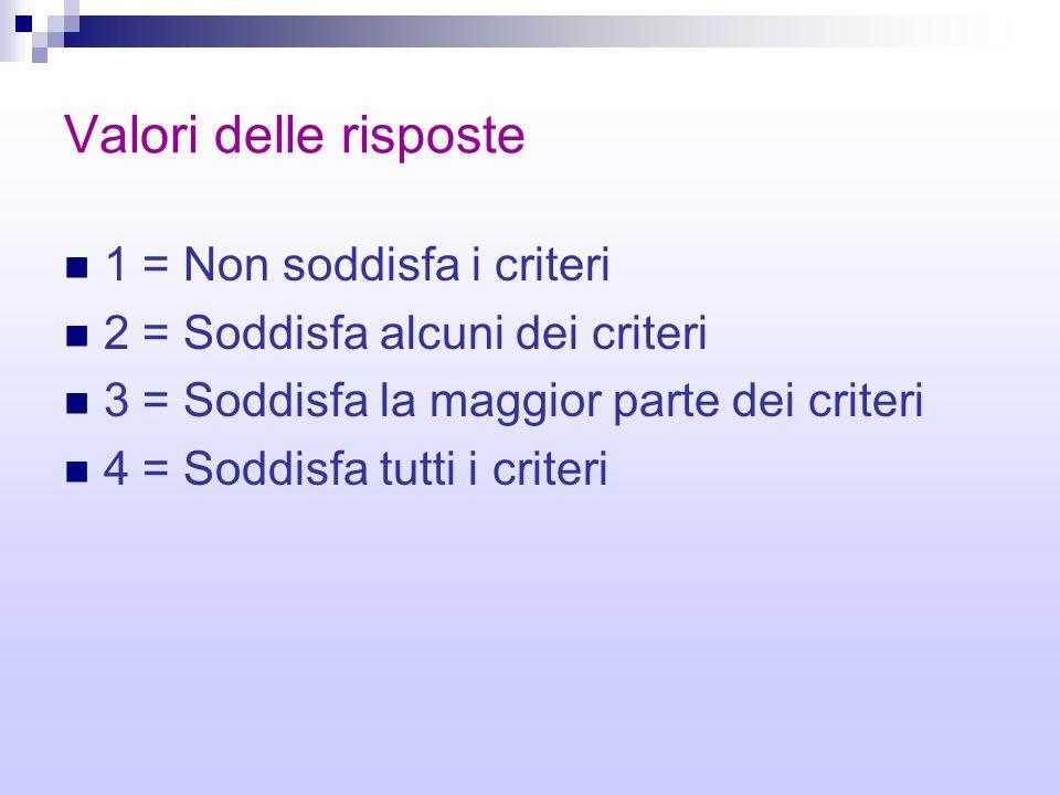 Valori delle risposte 1 = Non soddisfa i criteri 2 = Soddisfa alcuni dei criteri 3 = Soddisfa la maggior parte dei criteri 4 = Soddisfa tutti i criter