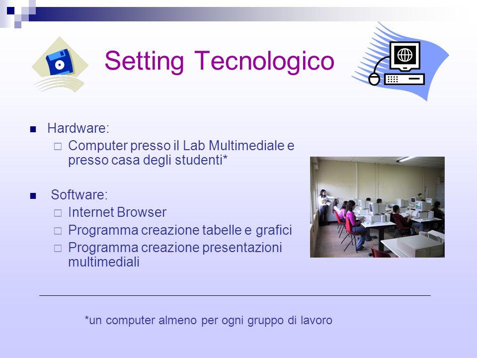 Setting Tecnologico Hardware:  Computer presso il Lab Multimediale e presso casa degli studenti* Software:  Internet Browser  Programma creazione t
