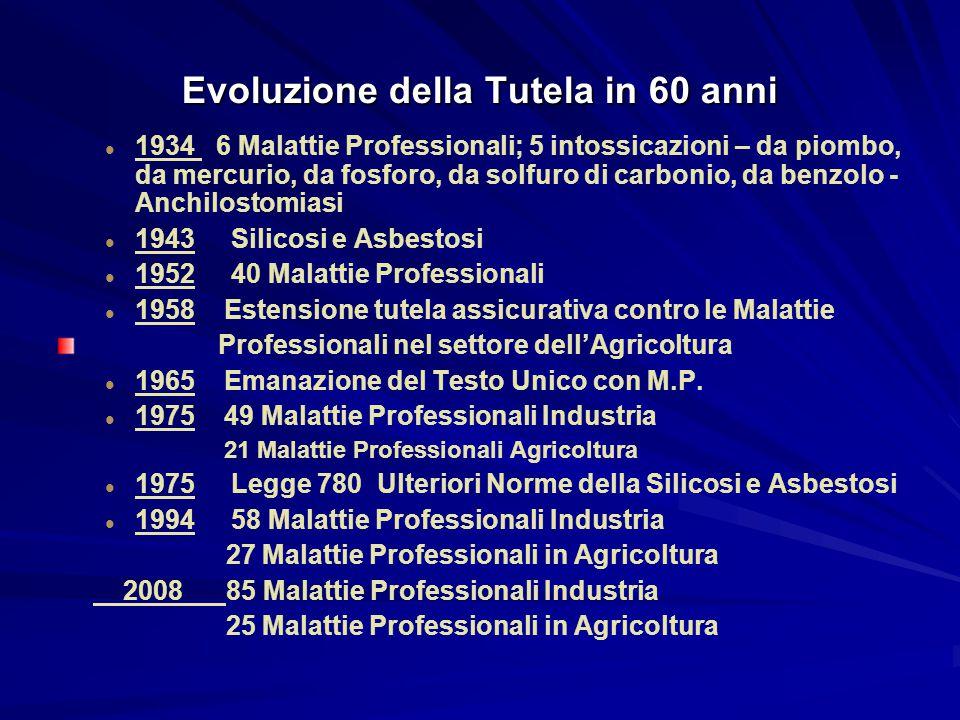 Evoluzione della Tutela in 60 anni 1934 6 Malattie Professionali; 5 intossicazioni – da piombo, da mercurio, da fosforo, da solfuro di carbonio, da benzolo - Anchilostomiasi 1943 Silicosi e Asbestosi 1952 40 Malattie Professionali 1958 Estensione tutela assicurativa contro le Malattie Professionali nel settore dell'Agricoltura 1965 Emanazione del Testo Unico con M.P.