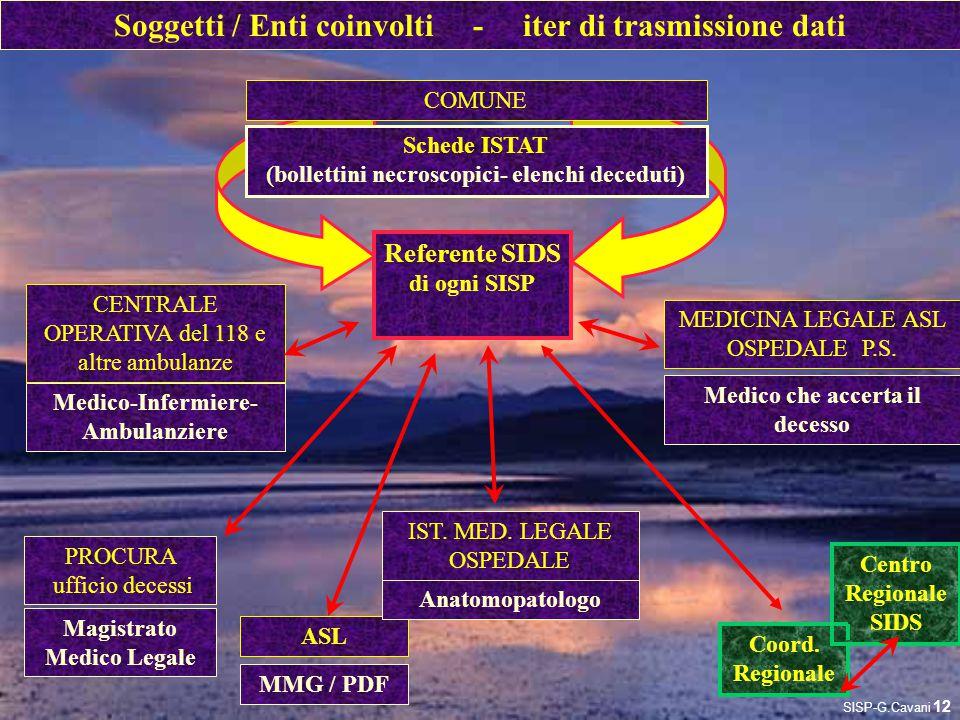 Soggetti / Enti coinvolti - iter di trasmissione dati ASL Anatomopatologo Coord. Regionale Schede ISTAT (bollettini necroscopici- elenchi deceduti) CO