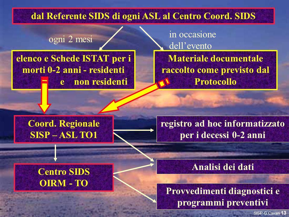 registro ad hoc informatizzato per i decessi 0-2 anni elenco e Schede ISTAT per i morti 0-2 anni - residenti e non residenti dal Referente SIDS di ogn