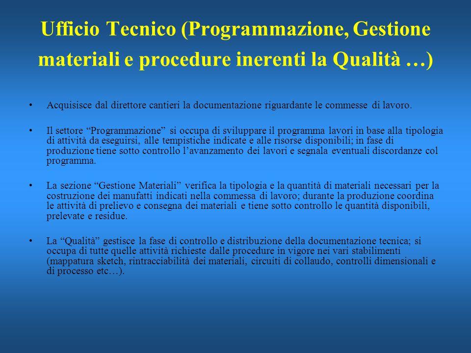 Ufficio Tecnico (Programmazione, Gestione materiali e procedure inerenti la Qualità …) Acquisisce dal direttore cantieri la documentazione riguardante
