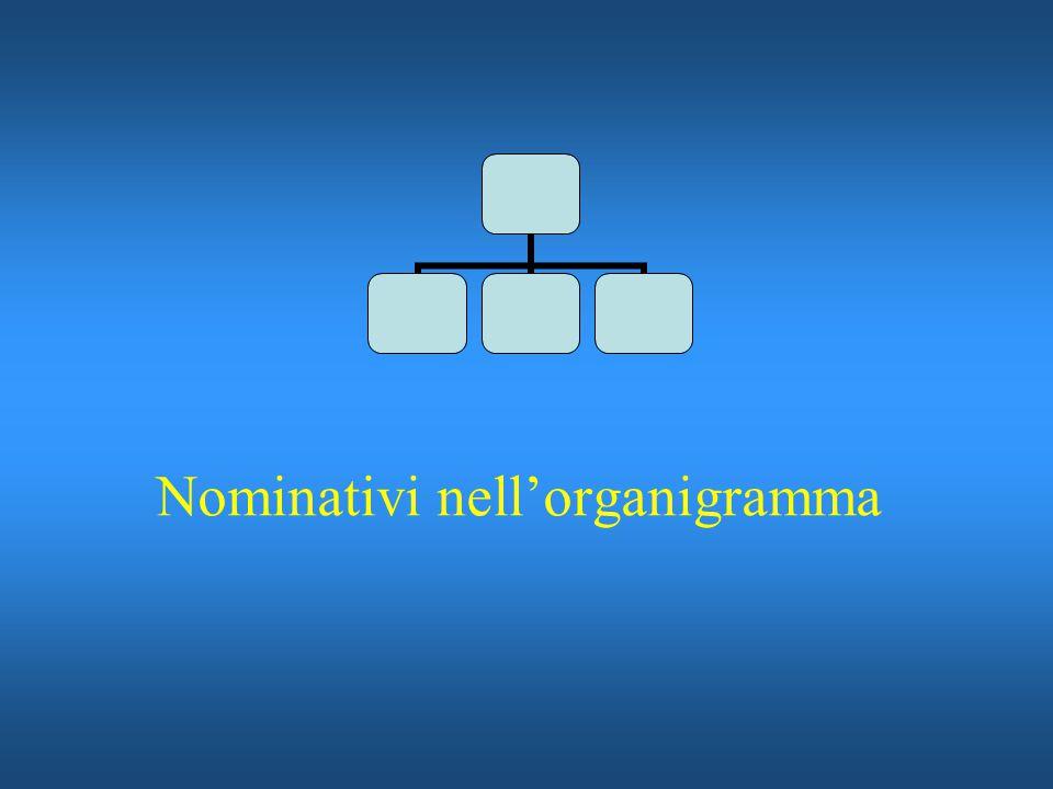 Nominativi nell'organigramma