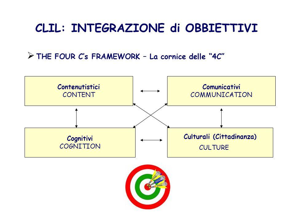 SITI  Cafè CLIL (in inglese): http://www.factworld.info/clil/cafe/http://www.factworld.info/clil/cafe/  CLIL Cascade Network: http://www.ccn-clil.eu/index.php?name=Content&nodeIDX=3488http://www.ccn-clil.eu/index.php?name=Content&nodeIDX=3488 (in inglese, tedesco, francese, spagnolo e italiano)  English for CLIL teachers: https://sites.google.com/site/englishforclilteachers/clil-competenceshttps://sites.google.com/site/englishforclilteachers/clil-competences  Materiali CLIL (in varie lingue) in http://www.lend.it/italia/http://www.lend.it/italia/  Spazio CLIL (in varie lingue) in http://www.anils.it/http://www.anils.it/ RISORSE DI CONTENUTI ONLINE  Youtube e Wikipedia nella Lingua 2  In Google digitare l'argomento di interesse nella Lingua 2 e …cercare.
