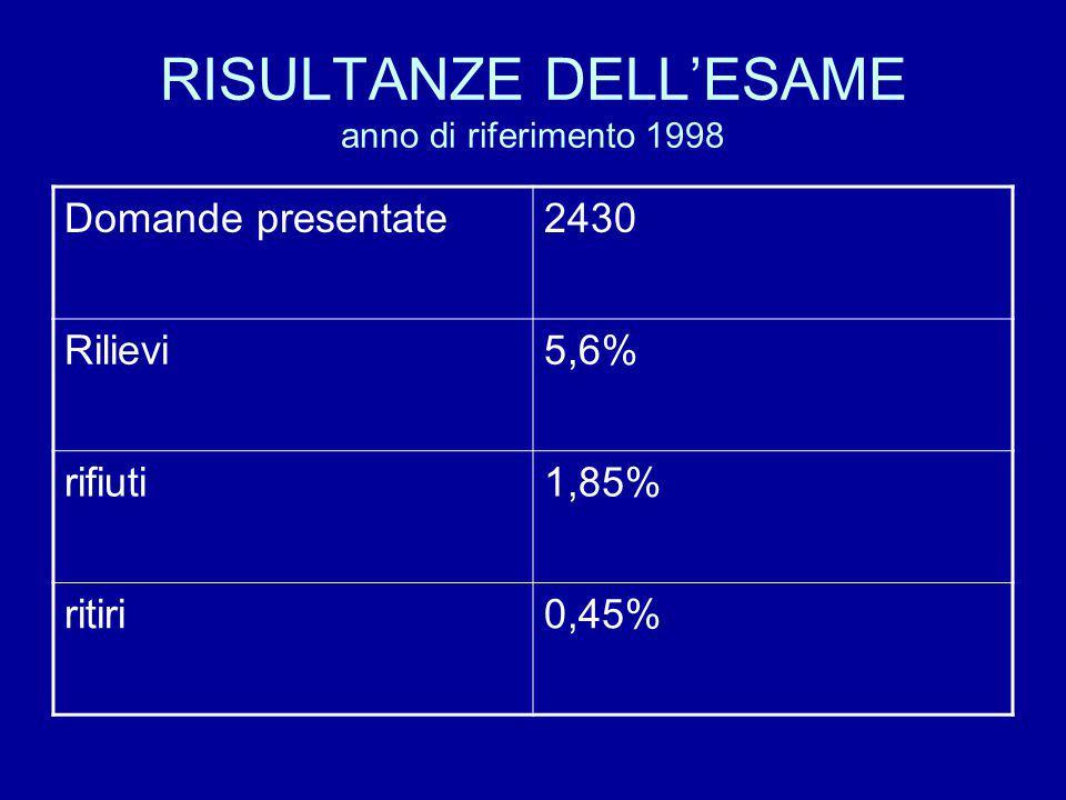 RISULTANZE DELL'ESAME anno di riferimento 1998 Domande presentate2430 Rilievi5,6% rifiuti1,85% ritiri0,45%