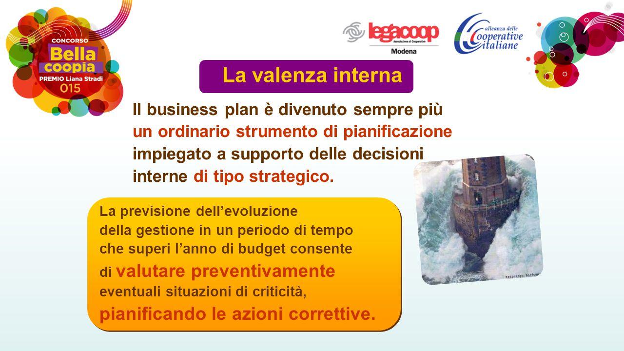 La valenza interna Il business plan è divenuto sempre più un ordinario strumento di pianificazione impiegato a supporto delle decisioni interne di tipo strategico.