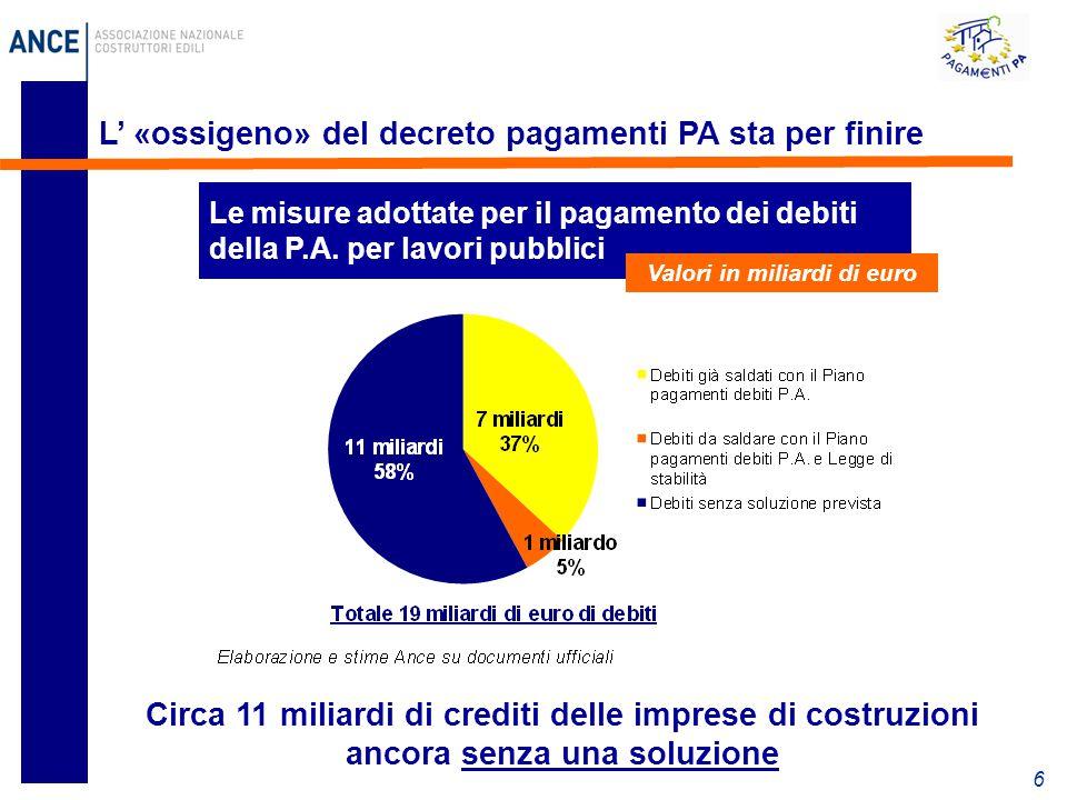 6 L' «ossigeno» del decreto pagamenti PA sta per finire Circa 11 miliardi di crediti delle imprese di costruzioni ancora senza una soluzione Le misure adottate per il pagamento dei debiti della P.A.