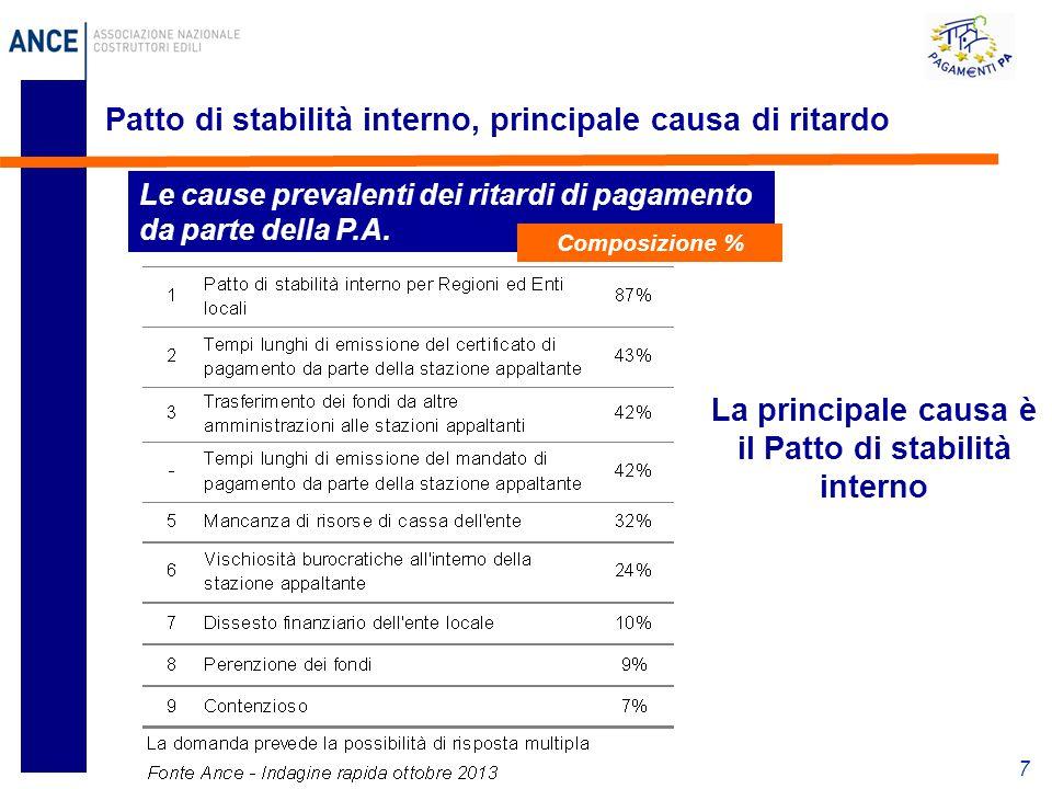 7 Patto di stabilità interno, principale causa di ritardo Le cause prevalenti dei ritardi di pagamento da parte della P.A.