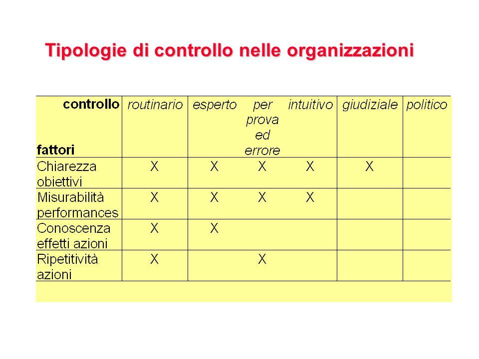 Tipologie di controllo nelle organizzazioni