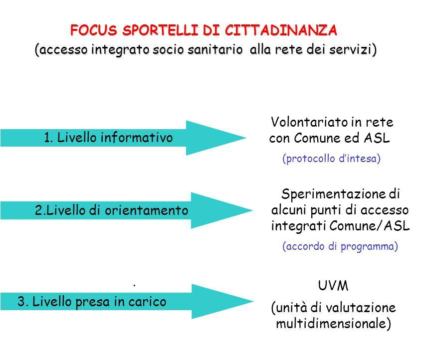 FOCUS SPORTELLI DI CITTADINANZA FOCUS SPORTELLI DI CITTADINANZA (accesso integrato socio sanitario alla rete dei servizi) (accesso integrato socio sanitario alla rete dei servizi) Volontariato in rete con Comune ed ASL (protocollo d'intesa) 1.