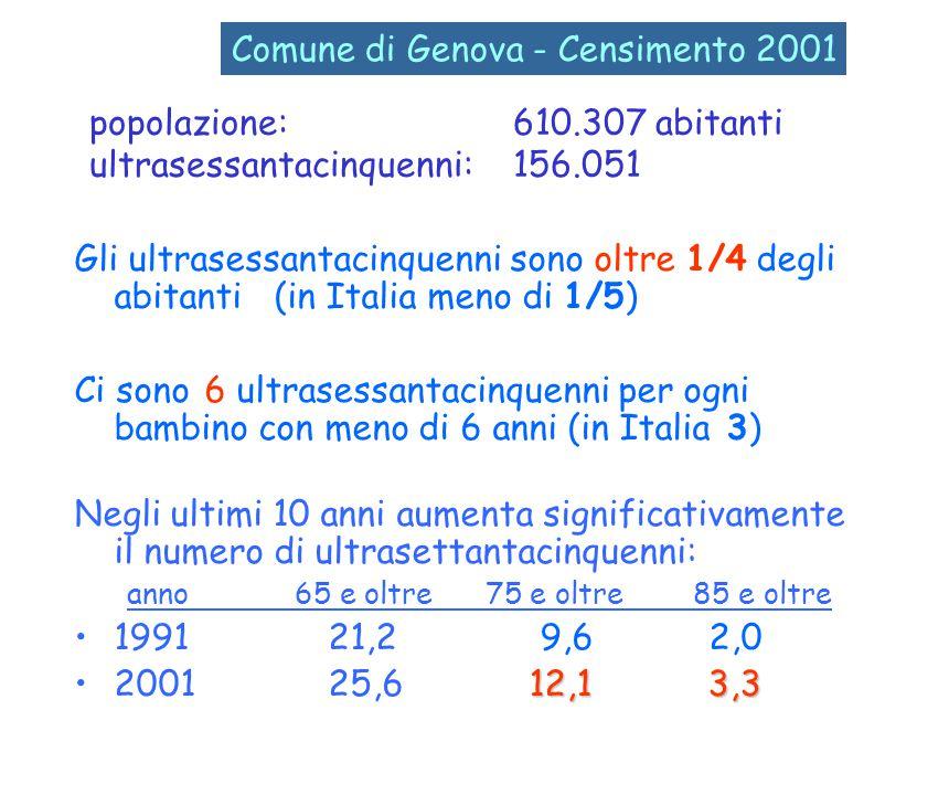 popolazione: 610.307 abitanti ultrasessantacinquenni: 156.051 Gli ultrasessantacinquenni sono oltre 1/4 degli abitanti (in Italia meno di 1/5) Ci sono 6 ultrasessantacinquenni per ogni bambino con meno di 6 anni (in Italia 3) Negli ultimi 10 anni aumenta significativamente il numero di ultrasettantacinquenni: anno 65 e oltre 75 e oltre 85 e oltre 1991 21,2 9,6 2,0 12,1 3,32001 25,6 12,1 3,3 Comune di Genova - Censimento 2001