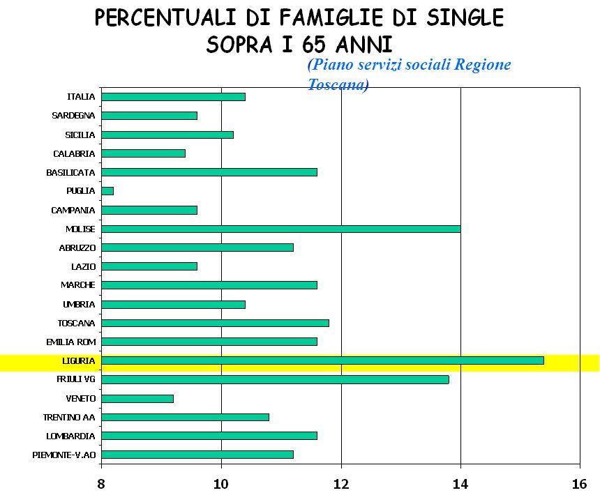 (Piano servizi sociali Regione Toscana)