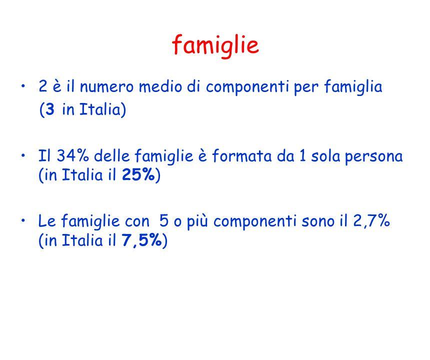famiglie 2 è il numero medio di componenti per famiglia (3 in Italia) Il 34% delle famiglie è formata da 1 sola persona (in Italia il 25%) Le famiglie con 5 o più componenti sono il 2,7% (in Italia il 7,5%)