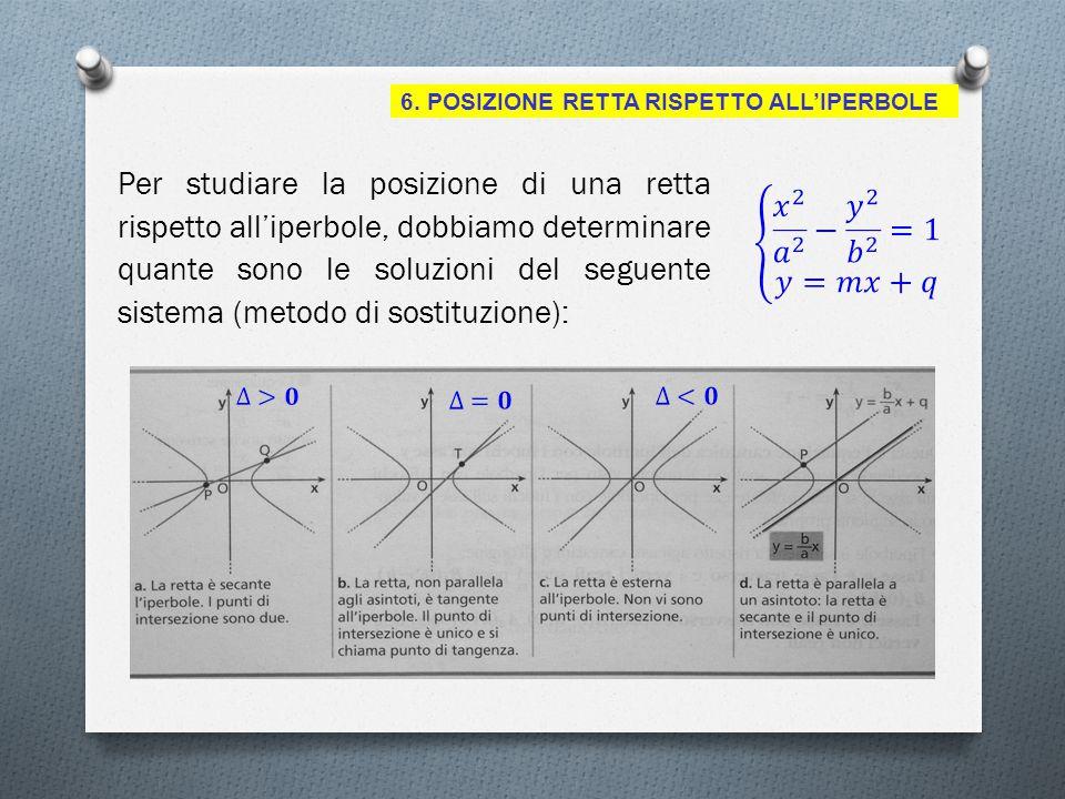 6. POSIZIONE RETTA RISPETTO ALL'IPERBOLE Per studiare la posizione di una retta rispetto all'iperbole, dobbiamo determinare quante sono le soluzioni d